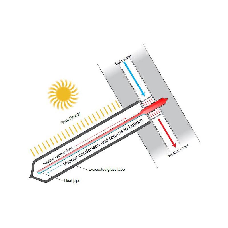 Rinnai Prestige Evacuated Tube Solar Hot Water (Electric Booster)