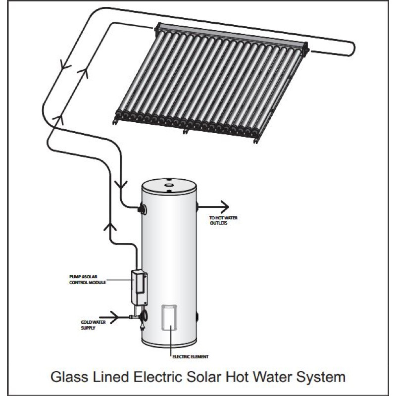 Rinnai Sunmaster Evacuated Tube Solar Hot Water (Electric Booster)